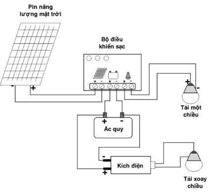 Cấu tạo của hệ thống điện năng lượng mặt trời