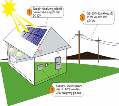 Có 2 cách tính công suất của Battely cho hệ thống điện mặt trời