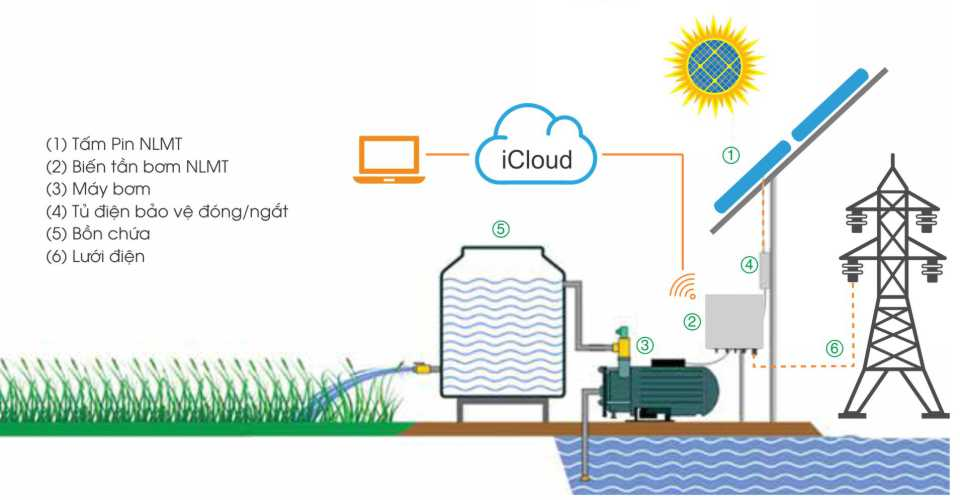 Bơm nước bằng điện mặt trời kết hợp điện lưới